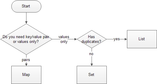 java collection interfaces flowchart