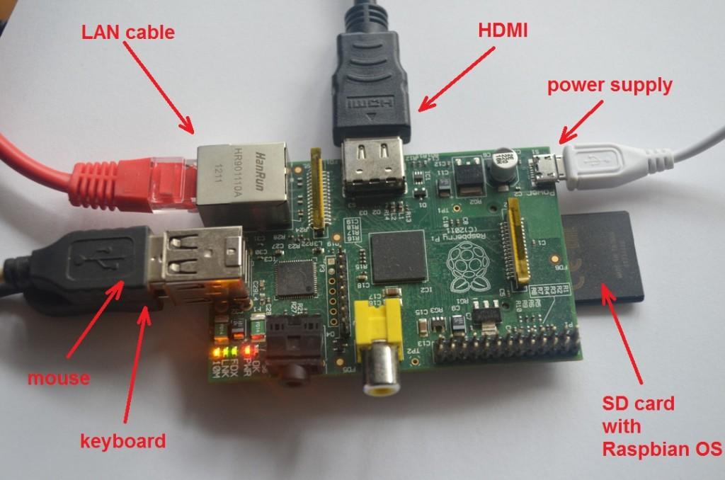 Rasberry-Pi-ports