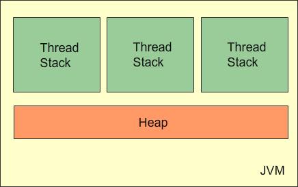 Java Increase Memory | Java Tutorial Network