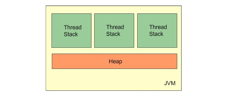Java Increase Memory   Java Tutorial Network