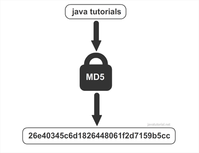 Java generate MD5 hash sum | Java Tutorial Network