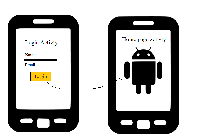 Android intent example | Java Tutorial Network