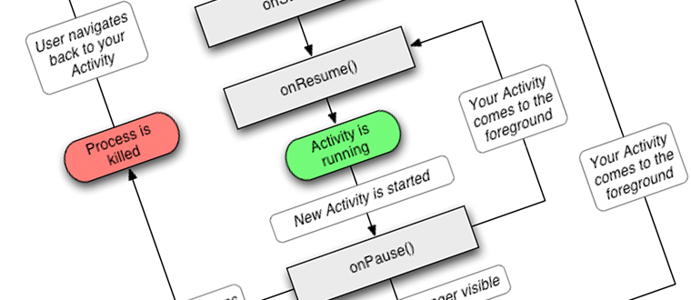 Android activity example java tutorial network ccuart Choice Image