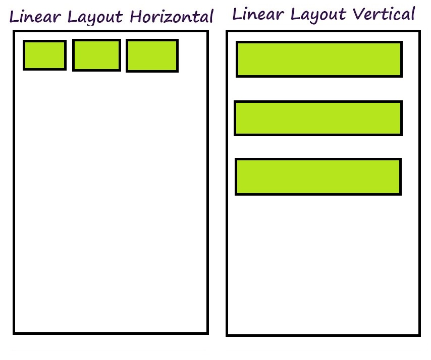 Linear layout
