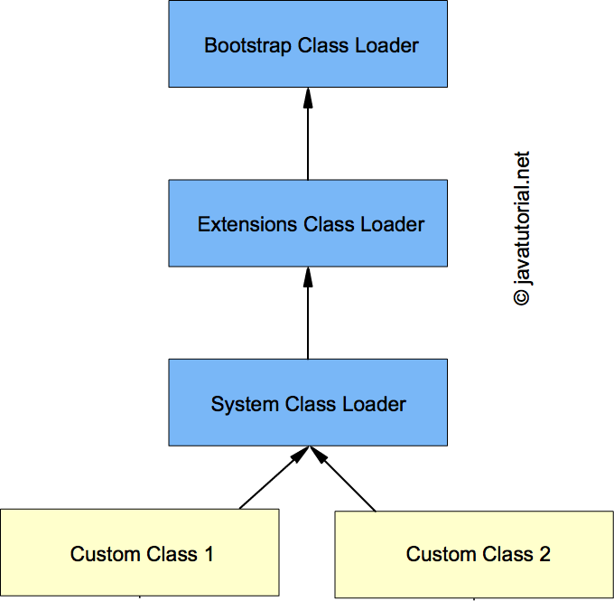 hierarchy of class loaders