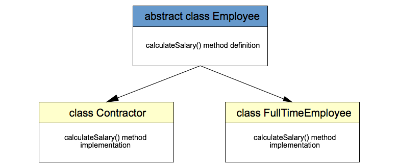 Java Abstraction Example | Java Tutorial Network