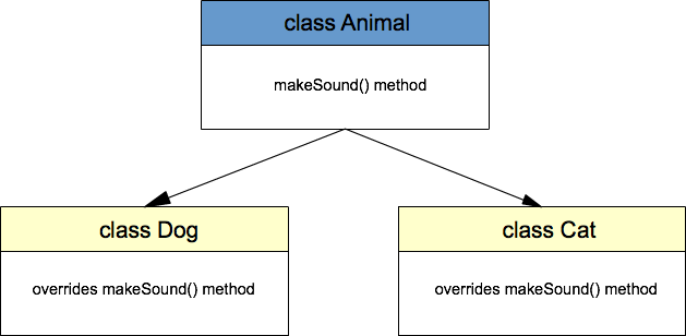 Java polymorphism example