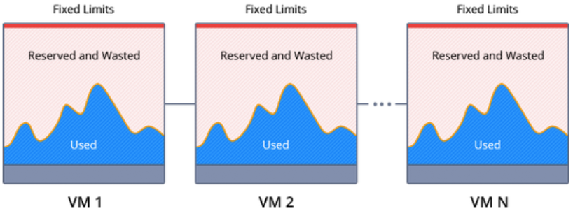 Wasted resources on virtual hosting