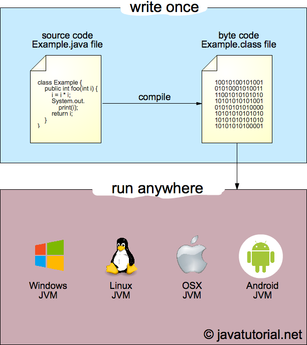 "Run Java bytecode on different platforms - the ""write once, run anywhere"" concept"