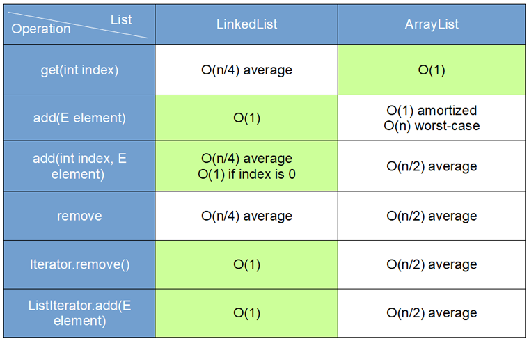 ArrayList vs. LinkedList operations complexity