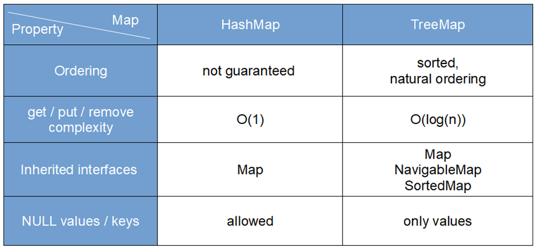 Differences between HashMap and TreeMap in Java