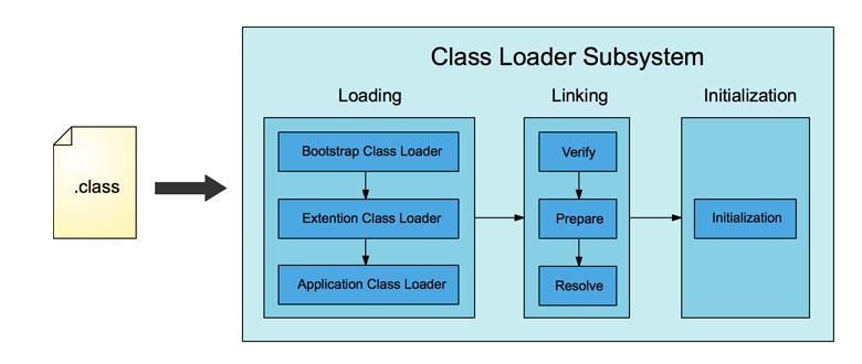 JVM Explained | Java Tutorial Network