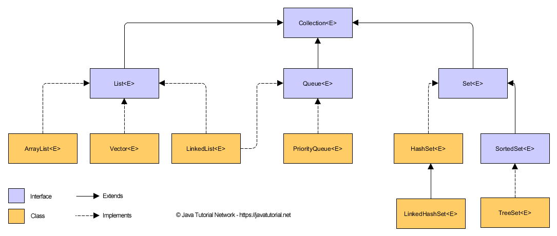 Java Collection Beginners Guide Java Tutorial Network