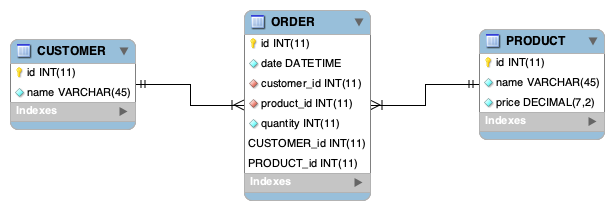 Database diagram showing customer, product and order relationship