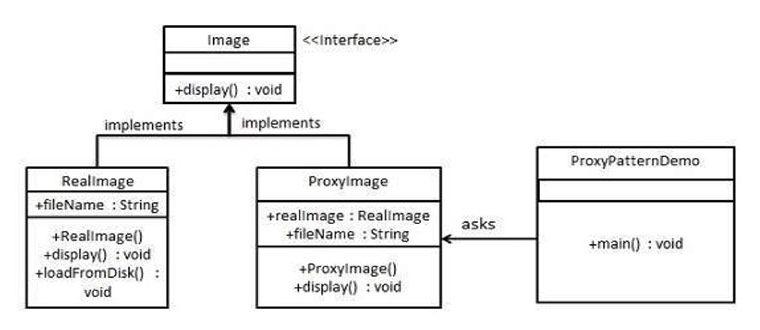 Java Core | Java Tutorial Network