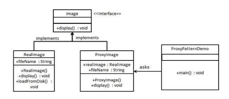 Proxy pattern diagram for Java example