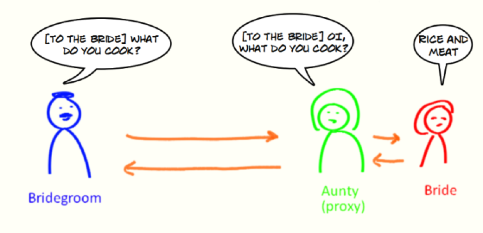 Proxy pattern illustration