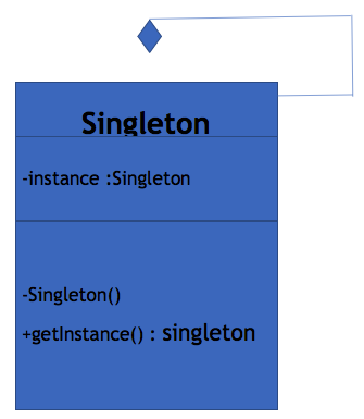 Above Diagram shows and explains implementation of the singleton pattern