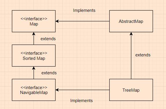 TreeMap inheritance diagram
