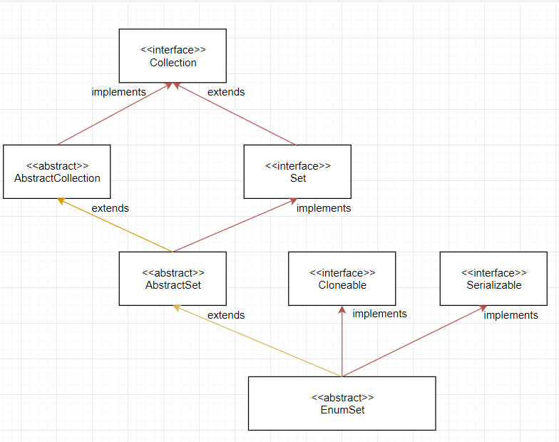 Enum Set inheritance Diagram
