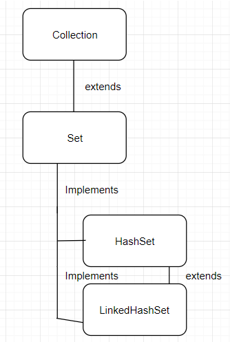 Inheritance diagram of LinkedHashSet
