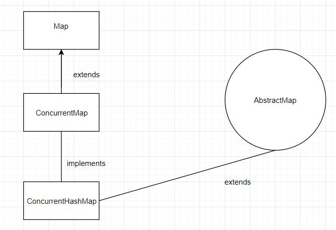 ConcurrentMap