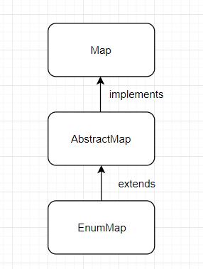 EnumMap Inheritance diagram