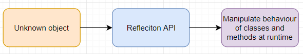 Reflection api java