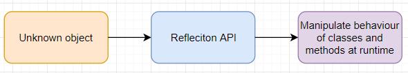 Reflection api java