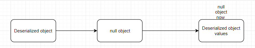null object purpose java example serialized deserialized