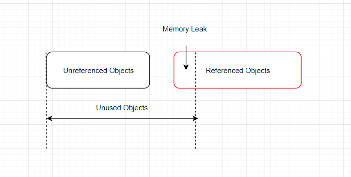 Memory Leak Diagram