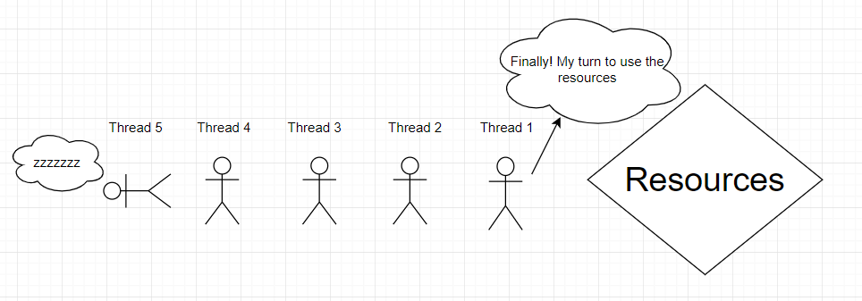 Mutex java example thread