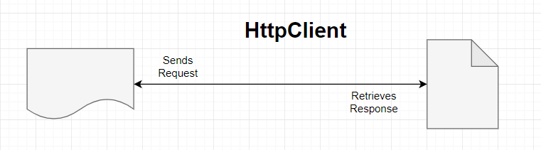 HTTP Client, java example