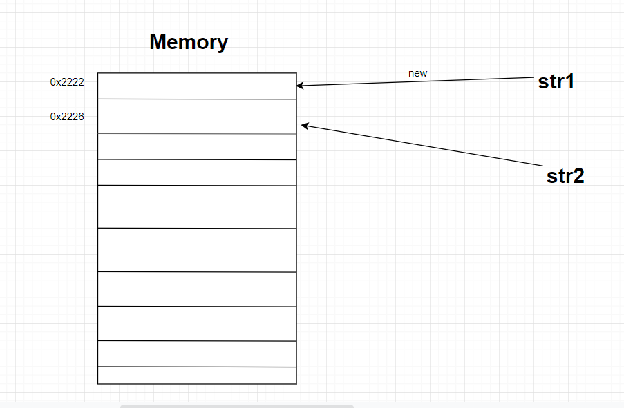 equals() versus == operator reference memory point