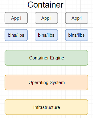 Container structure in Docker