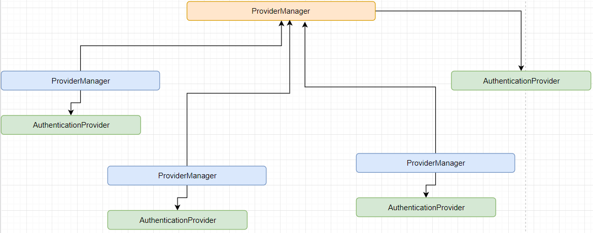 Security ProviderManager AuthenticationProvider architecture illustration