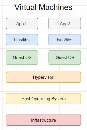 Virtual machine structure Docker